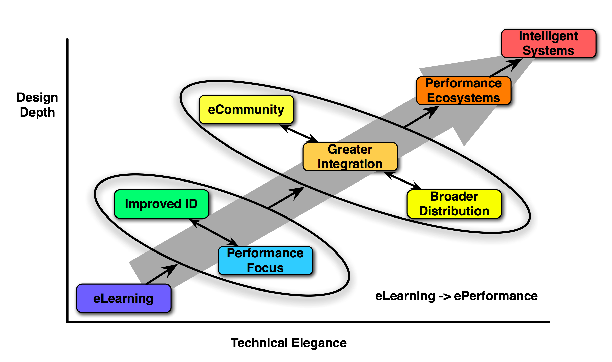 Performance Ecosystem