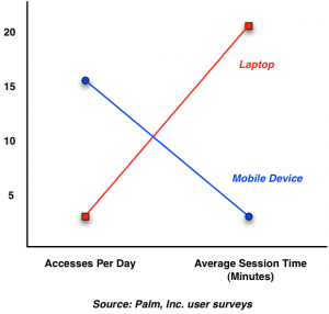 Laptops versus mobile devices