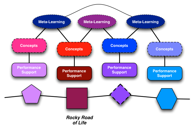 Layering learning on top of events