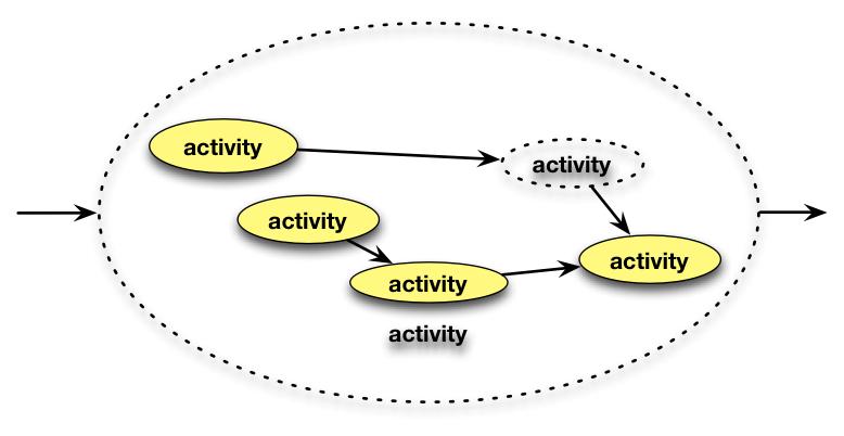 Activities embed