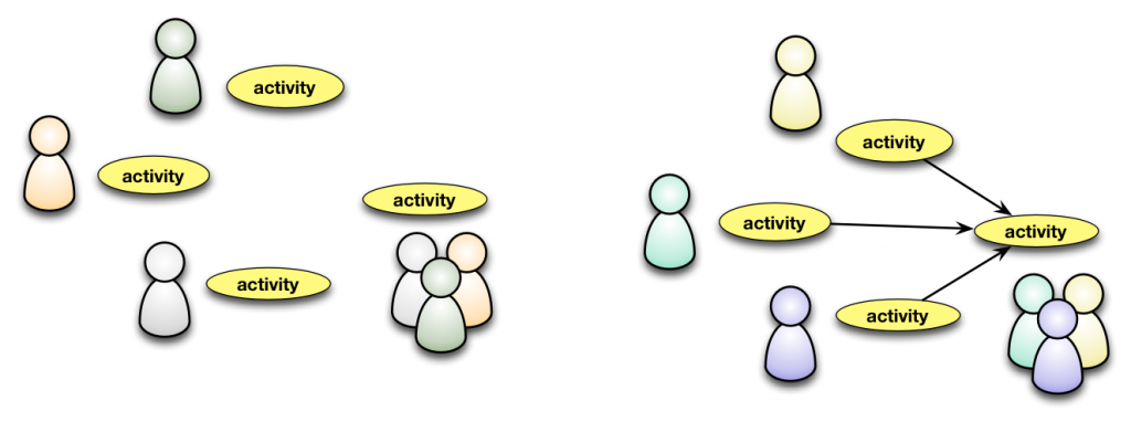 Activities can be social