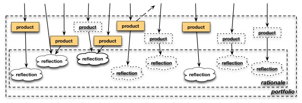 Portfolio - product and reflections - elaborated