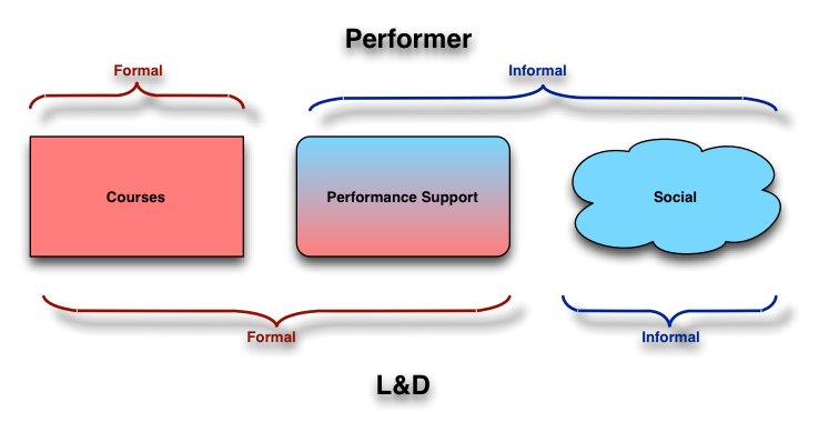 performer versus L&D views of formal and informal