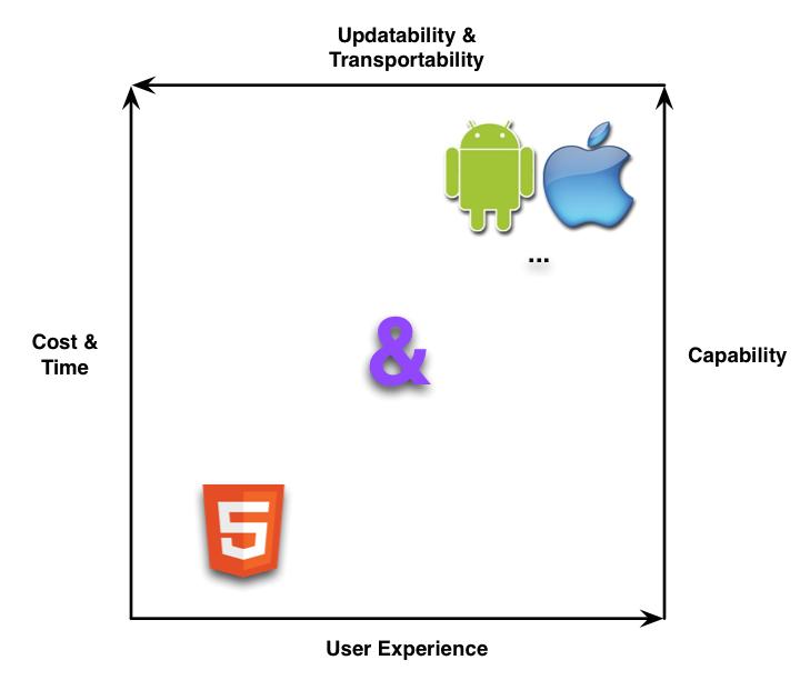 Tradeoffs of Web, Custom, or Hybrid