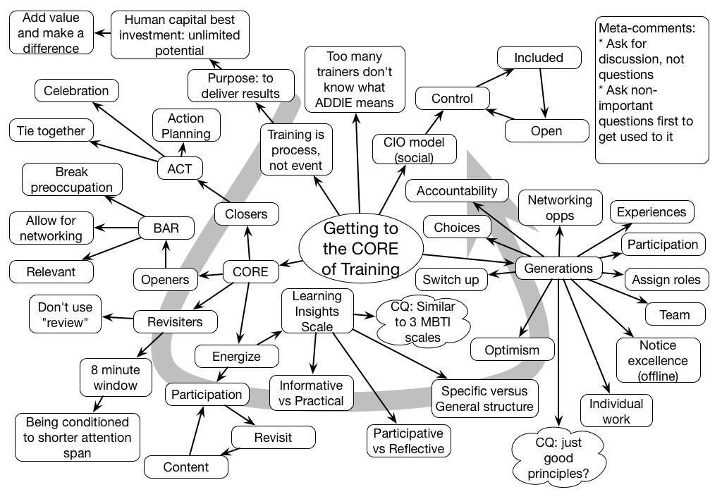 Mindmap of Bob Pike's keynote
