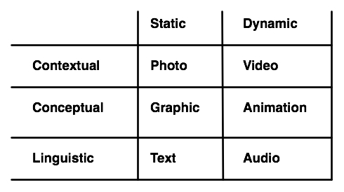 Media Properties