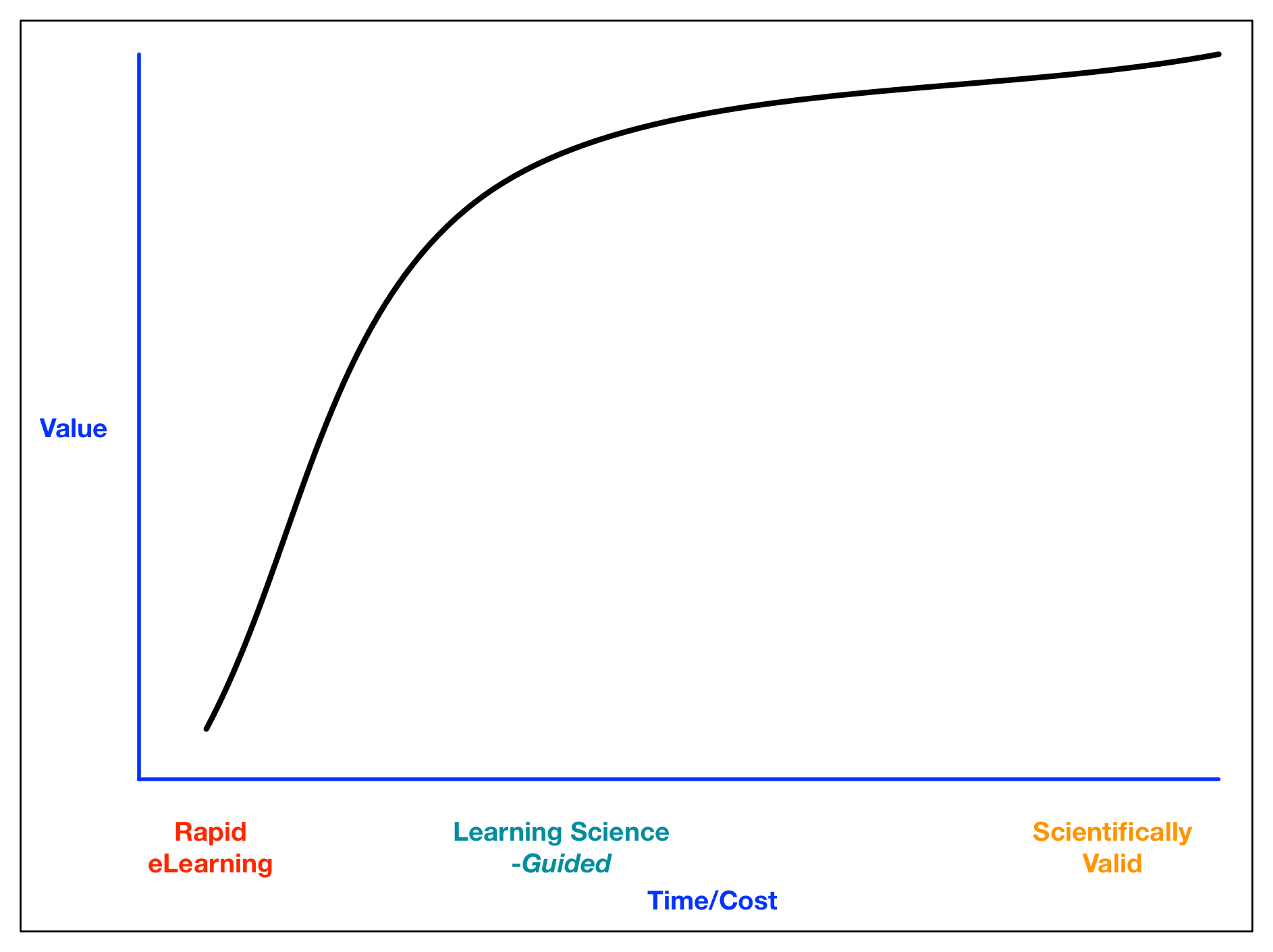 Law of diminishing returns curve