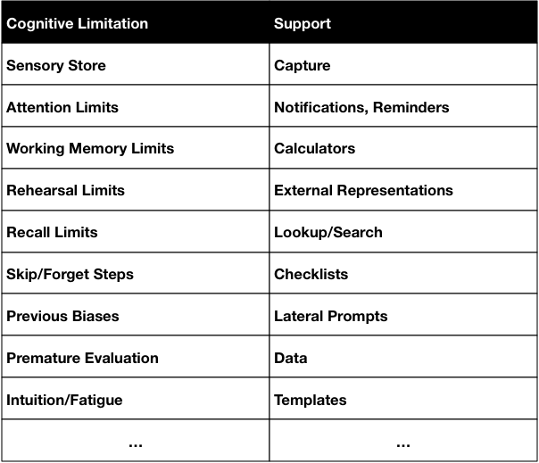 table of cognitive limitations and support tools