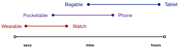 Various usage times by category: wearable, pocketable, bag able.