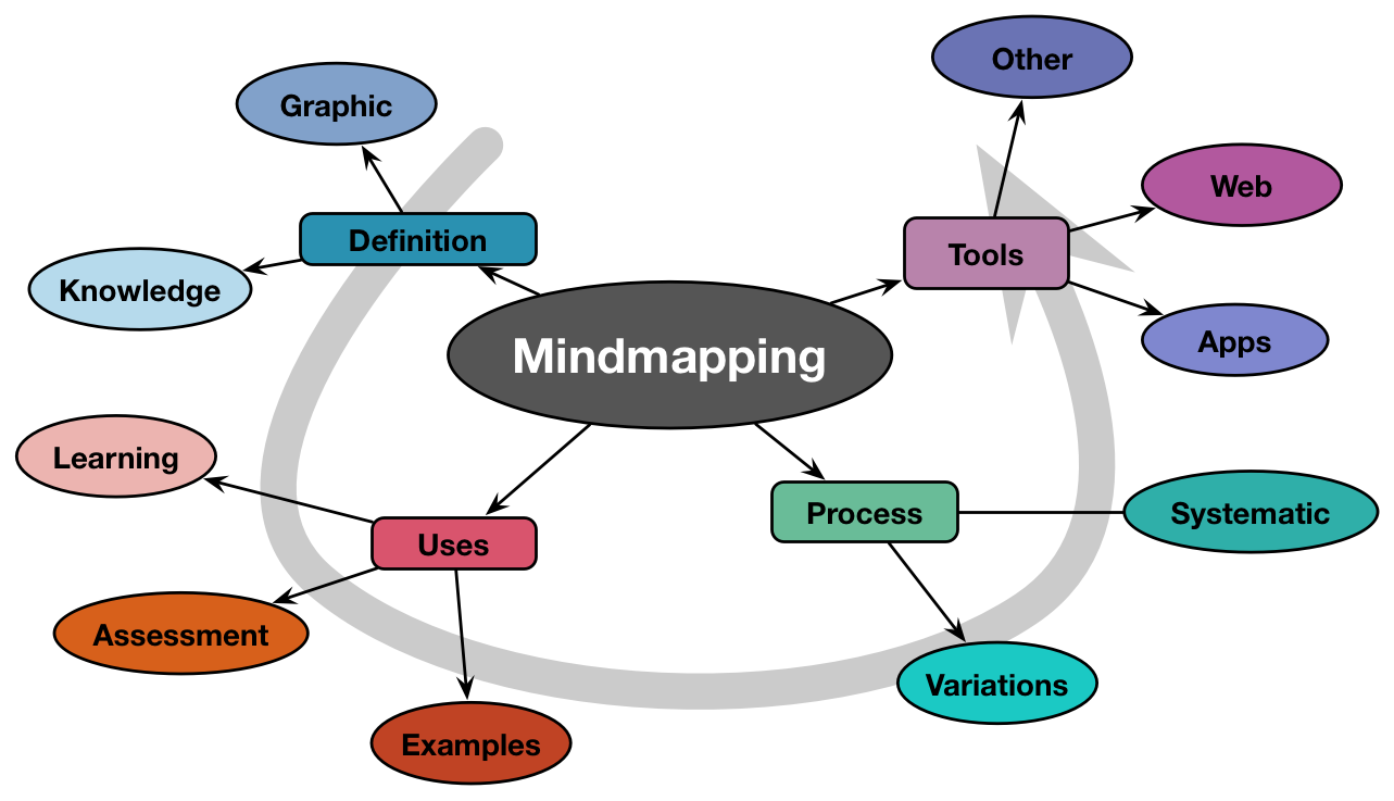 mindmapping - learnlets