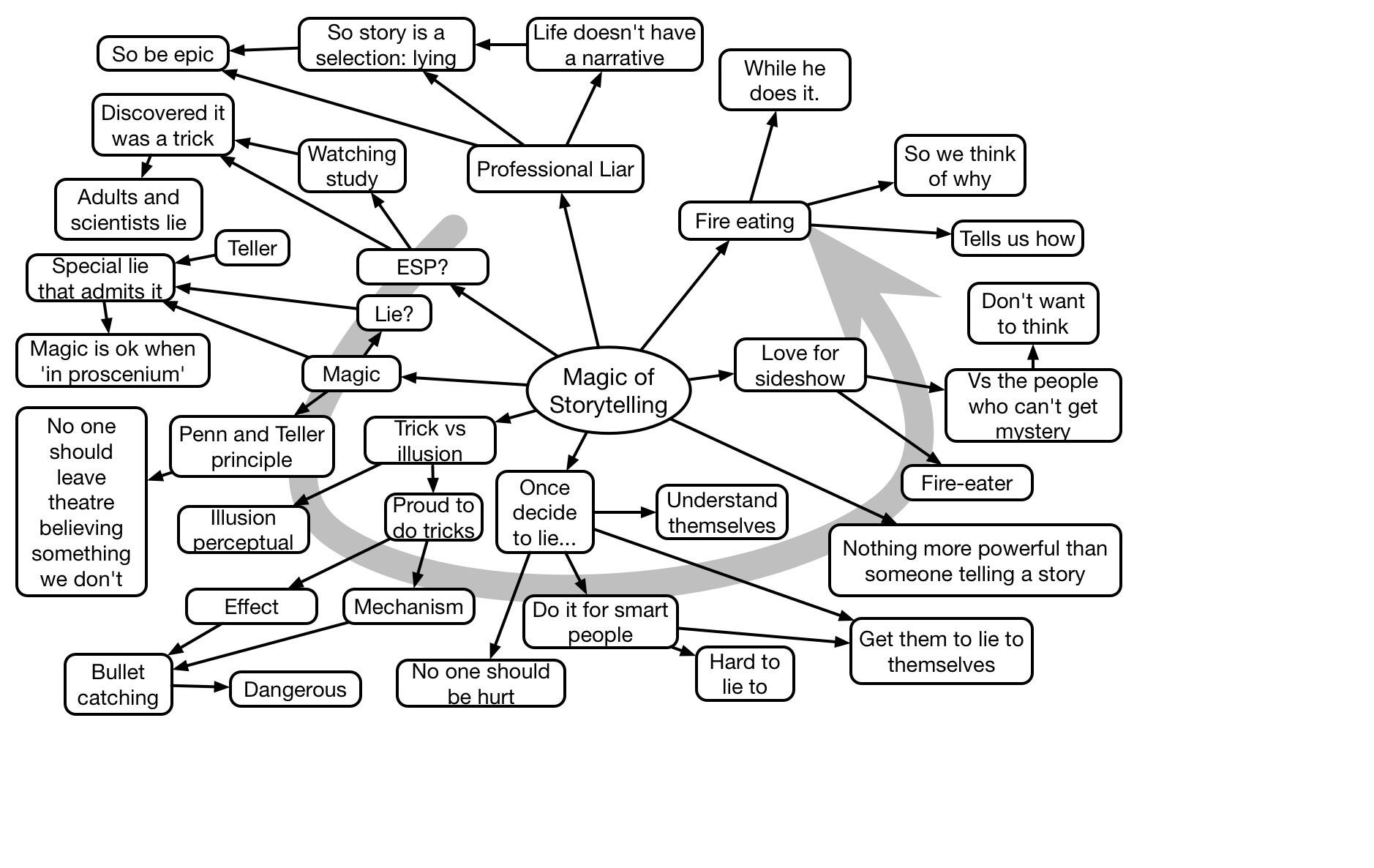 Penn Jillette Keynote mindmap
