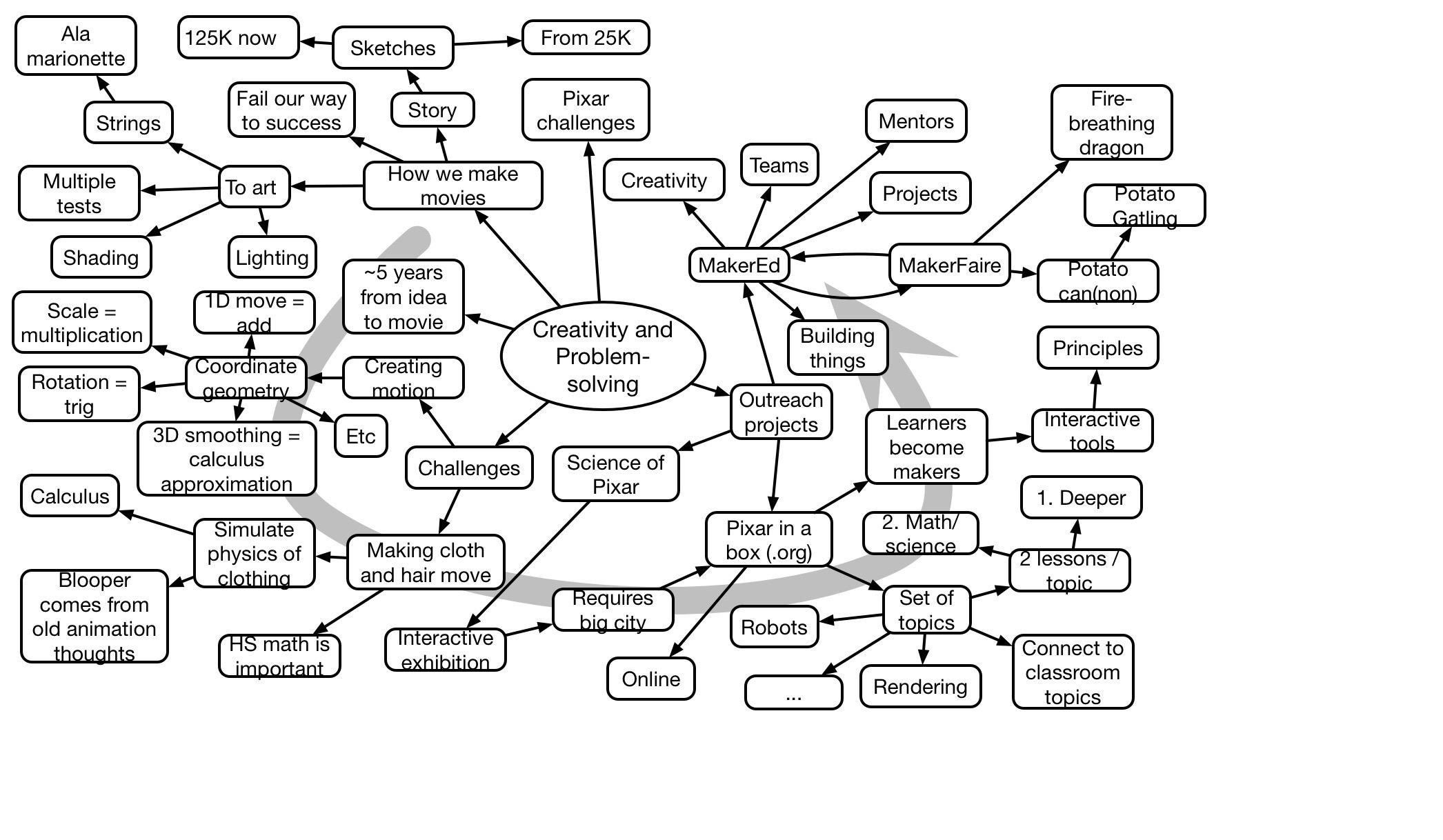 Tony DeRosa Keynote Mindmap