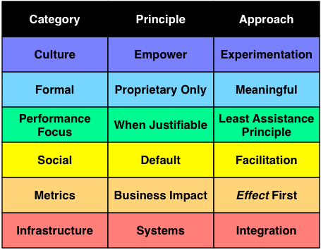 Principles and Approaches for L&D