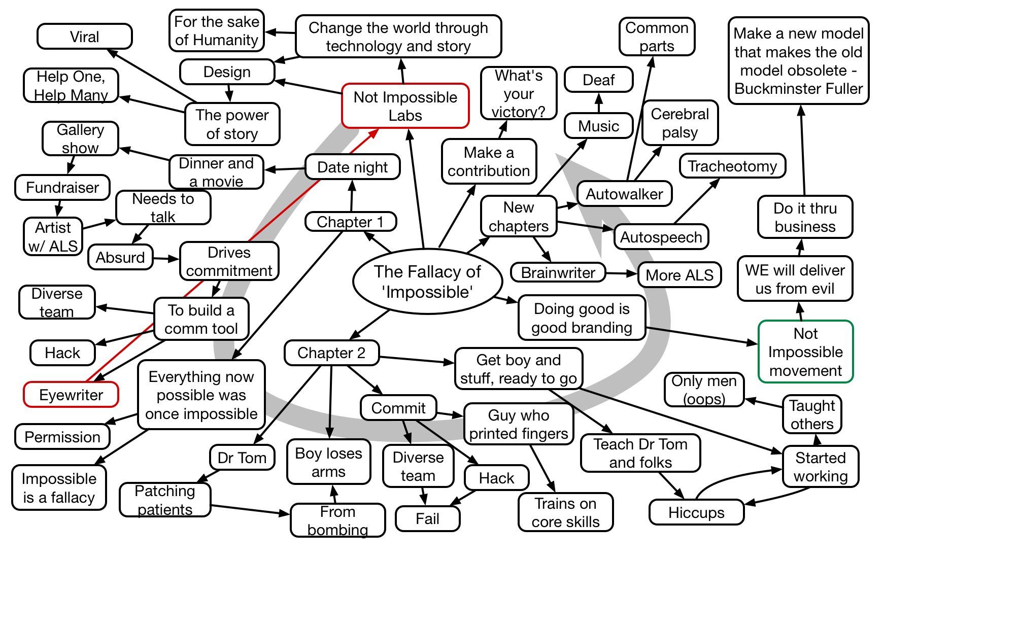 Ebeling Keynote Mindmap
