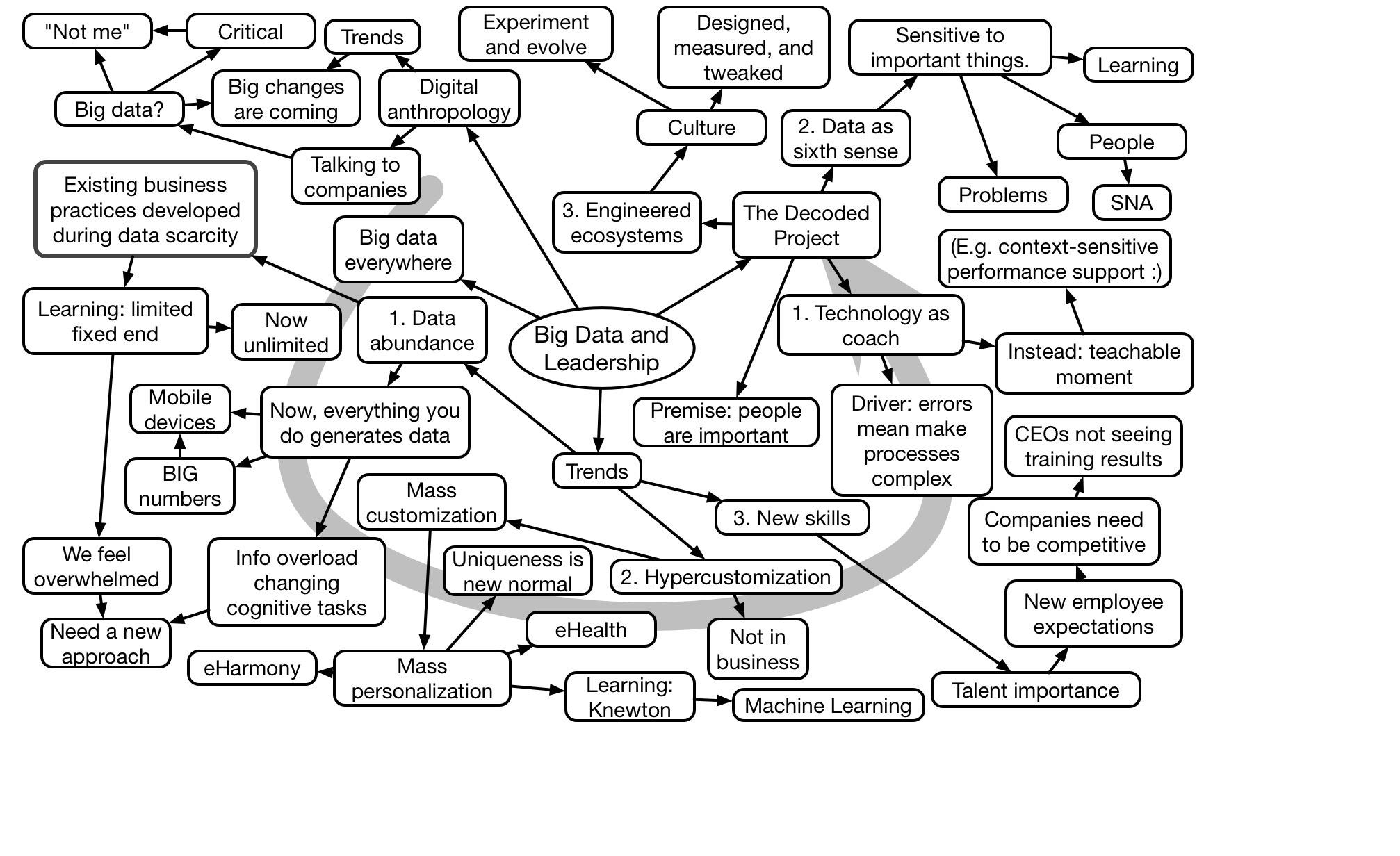 Harfoush Keynote Mindmap