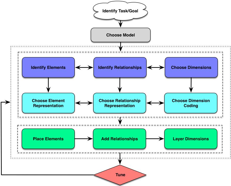 Diagram of diagram design