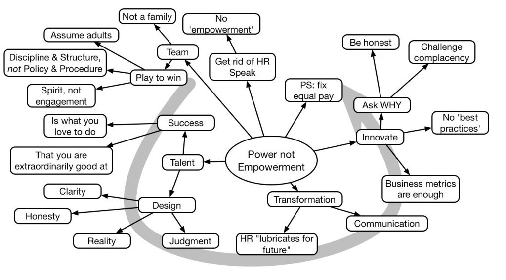 Keynote mindmap