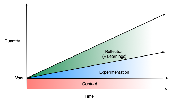 Increasing experimentation and even more learnings based upon content