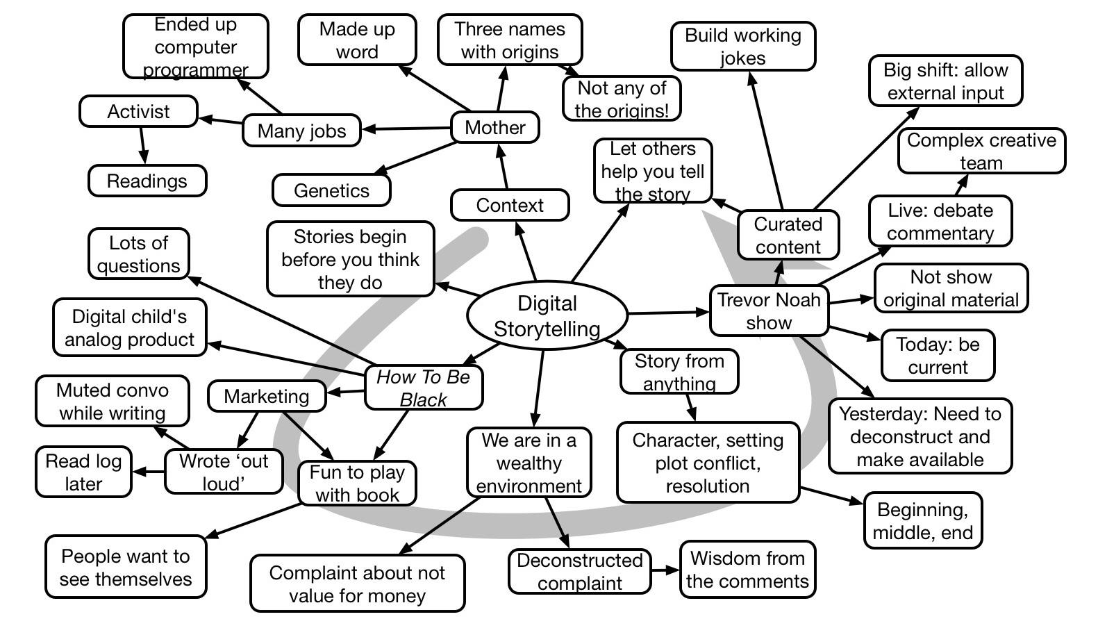 Baratunde Thurston keynote mindmap