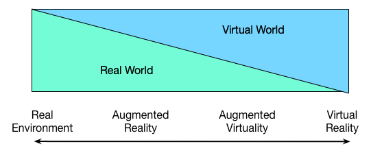 A diagram from reality, through augmented reality and augmented virtuality, to virtual reality.