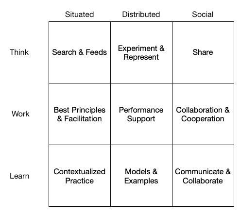 Situated/Distributed/Social by Think/Work/Learn