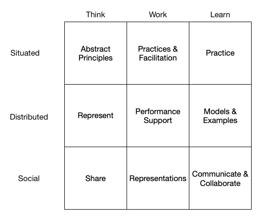 Considering thinking, working, and learning by situated, distributed, and social.